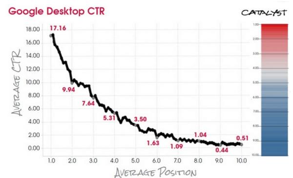 Google_Desktop_CTR