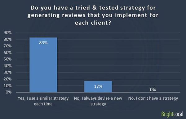 Tried & tested review strategy