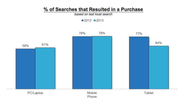 comScore Local Search Study