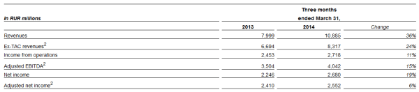 Yandex earnings Q1 2014