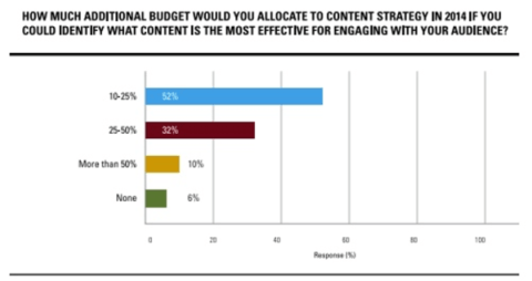 content-marketing-budget-allocation