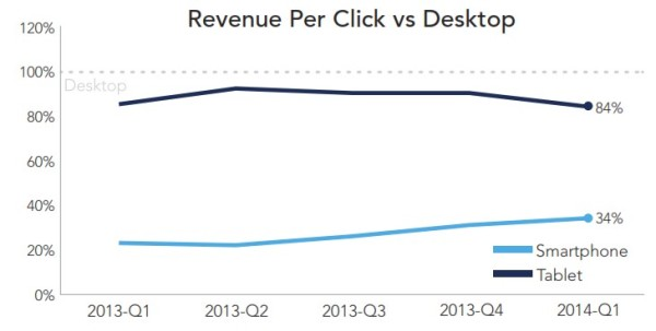 RKG Revenue Per Click Smartphone Vs Desktop