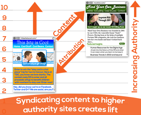 Syndicate to More Authoritative Sites