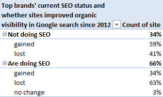 66% of top brands are doing SEO, but it hasn't necessarily led to success... yet.