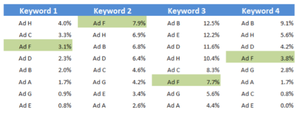 Click through rate by keyword in an adgroup