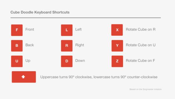 Google Doodle shortcuts