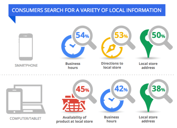 Google local search data