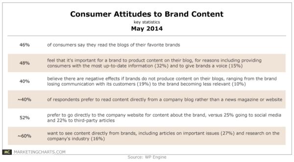 consumer attitudes towards brand content