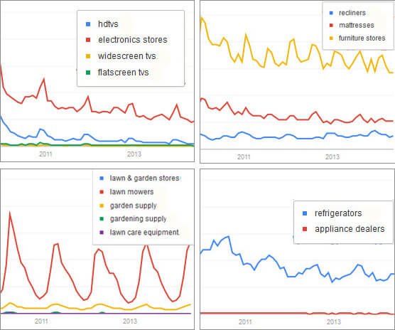 Product Searches vs Categories - Comparative Search Volumes. Source: Google Trends