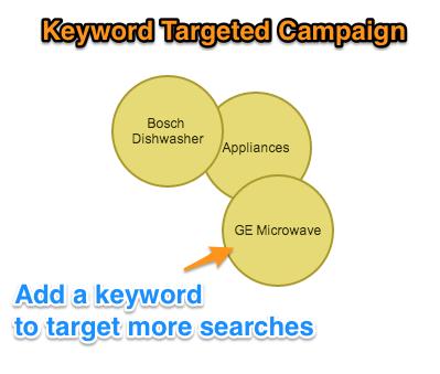 keyword-targets