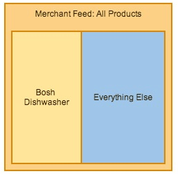 product-groups-everything-else
