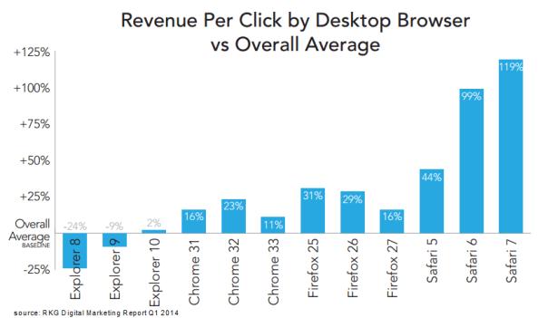 rkg-dmr-q1-2014-paid-search-browser-revenue-per-click