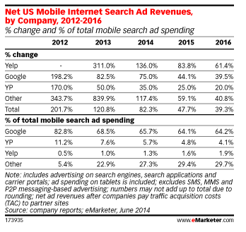 Mobile search share