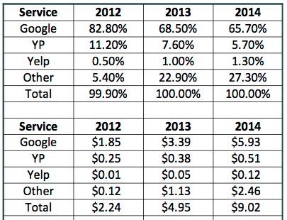Mobile search ad spend