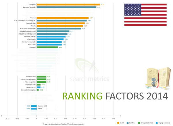 Searchmetrics 2014 ranking factors