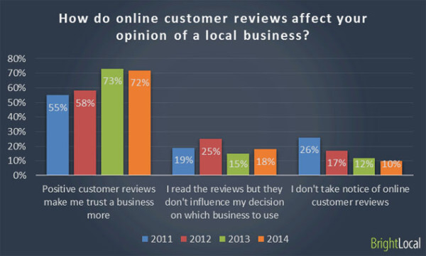 Local Consumer Survey - chart 3