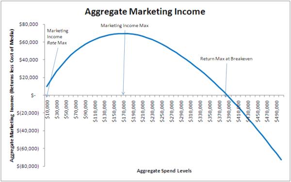 Marketing income
