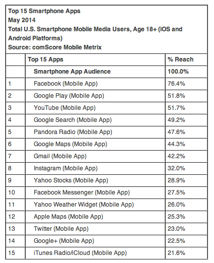 comscore app data may