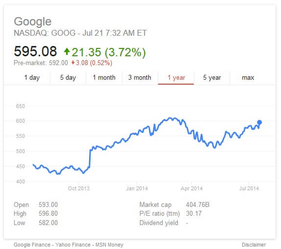 annual stock price trend google