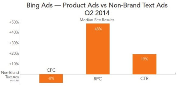 Bing Product Ads Performance vs Text AdsQ2 2014 - RKG