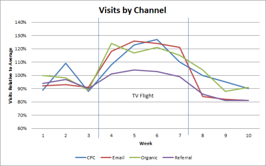 The impact of TV advertising on search traffic