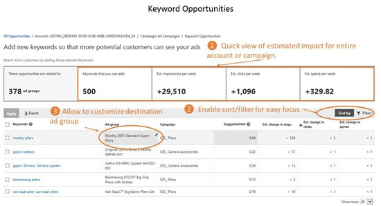 Bing Ads keyword suggestions opportunities