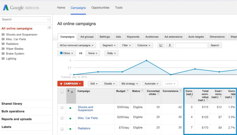 Google AdWords Conversions for Optimization