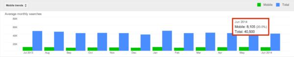 Google Keyword Planner trend data.