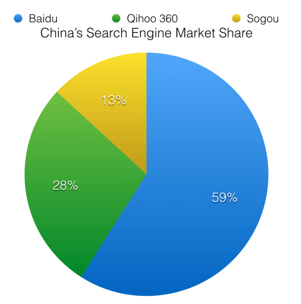china search engine market share july 2014
