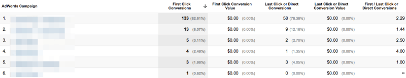 first-click-conversions