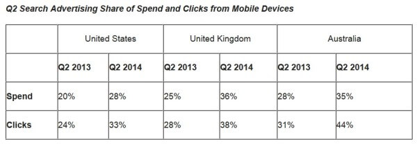Mobile Spend and Click Share US, UK, Australia Q2 2014