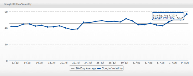 serps-august9-google-update-1407761740