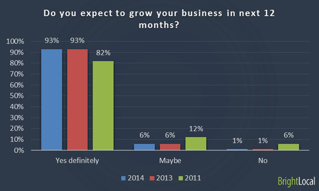 BrightLocal 2014 survey - Do you expect to grow your business