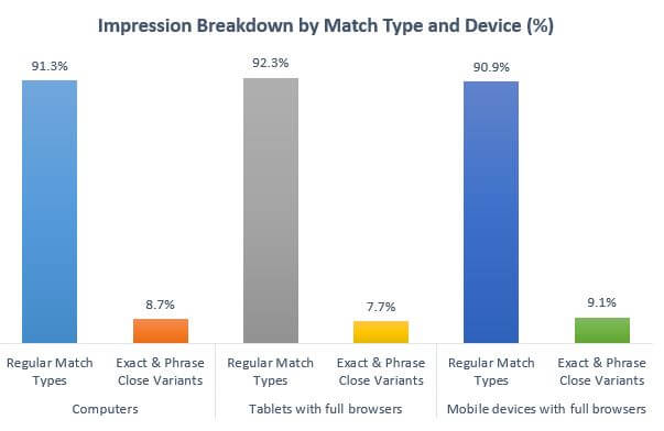 Impressions by Match Type and Device