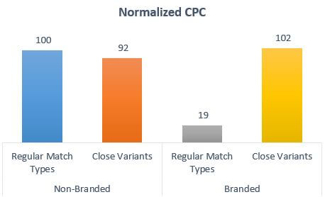 Normalized CPCs
