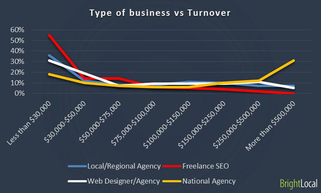 Type of business vs Business turnover