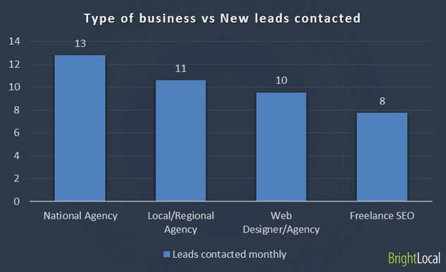 Type of business vs. New leads contacted
