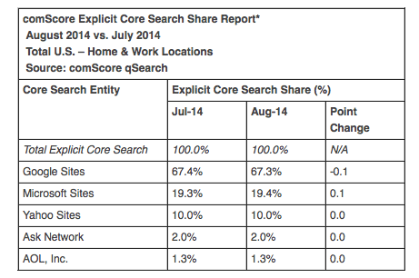 comScore August search share