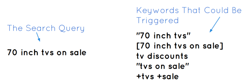 A search query for tvs and possible keyword triggers based on match types
