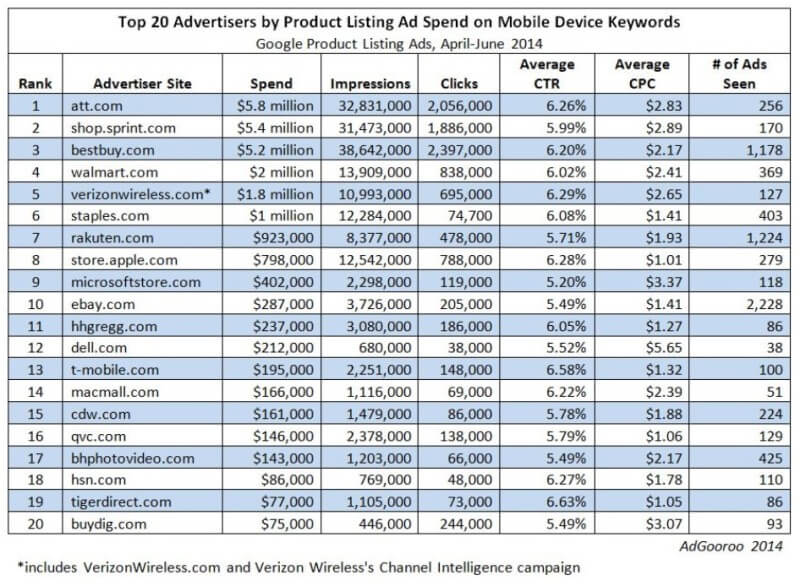Mobile Device PLA Advertisers - AdGooroo