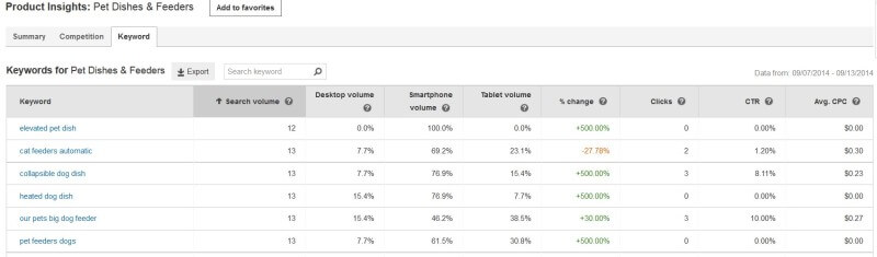 Bing Ads Campaign Planner keyword data