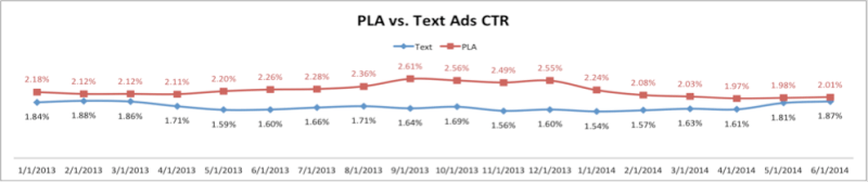 PLA versus text ad CTR
