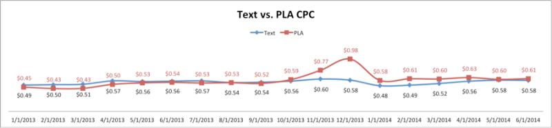 text versus PLA CPC