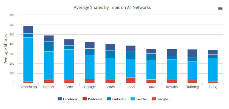 social-media-analysis-buzzsumo