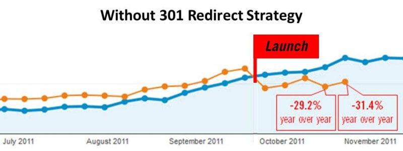 without-301-redirects