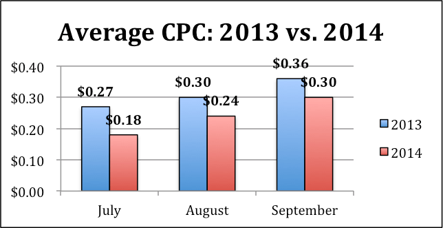 Image of average CPC graph
