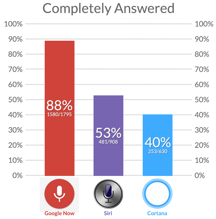 STC completeness Google Now vs. Siri, Cortana