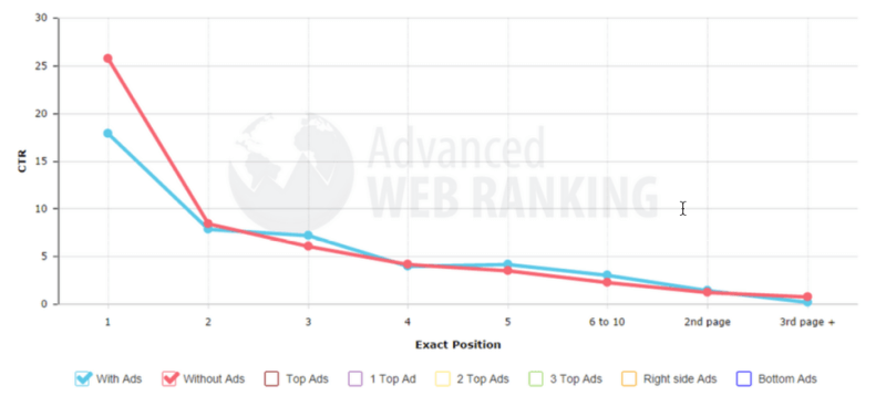 click-through rate based on ranking position with and without ads