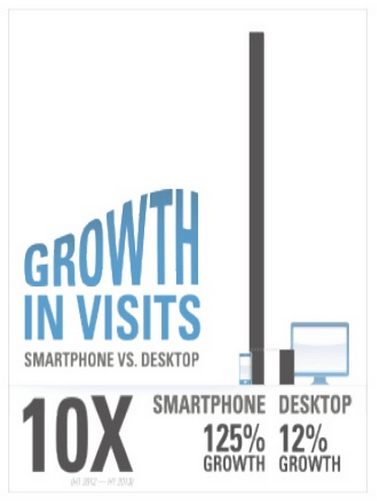 Growth in Visits, Smartphone Vs. Desktop