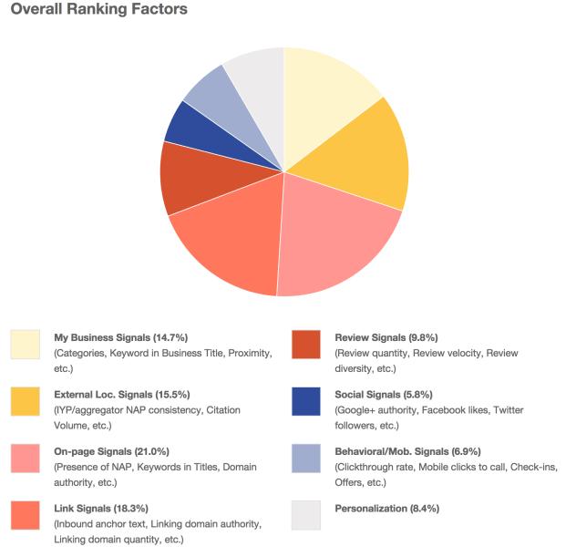 moz-local-ranking-factors-2014
